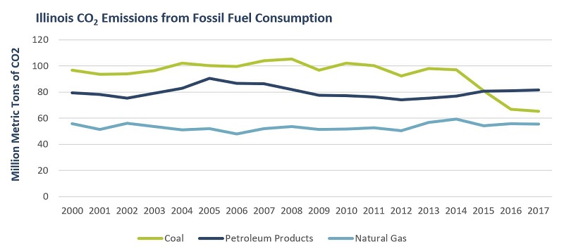 Graph showing Illinois carbon dioxide emissions for coal, natural gas and propane. Coal has the highest emissions, followed by propane, and finally natural gas.